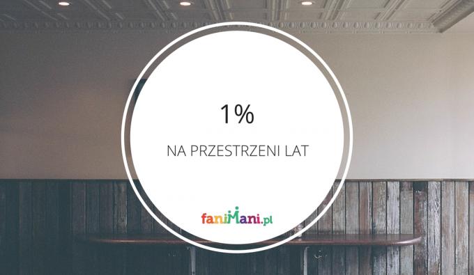 [INFOGRAFIKA] 1% dla organizacji – jak zmieniała się jego historia?