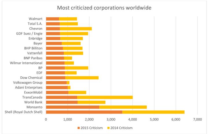 Sigwatch najgorsze korporacje