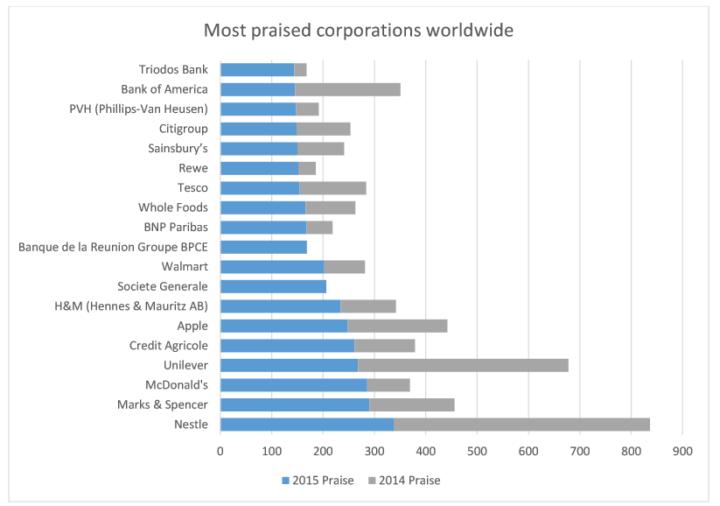 sigwatch  najlepsze korporacje